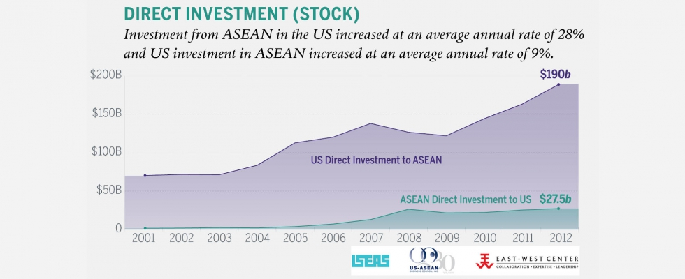 ASEAN Matters for America - Direct Investment