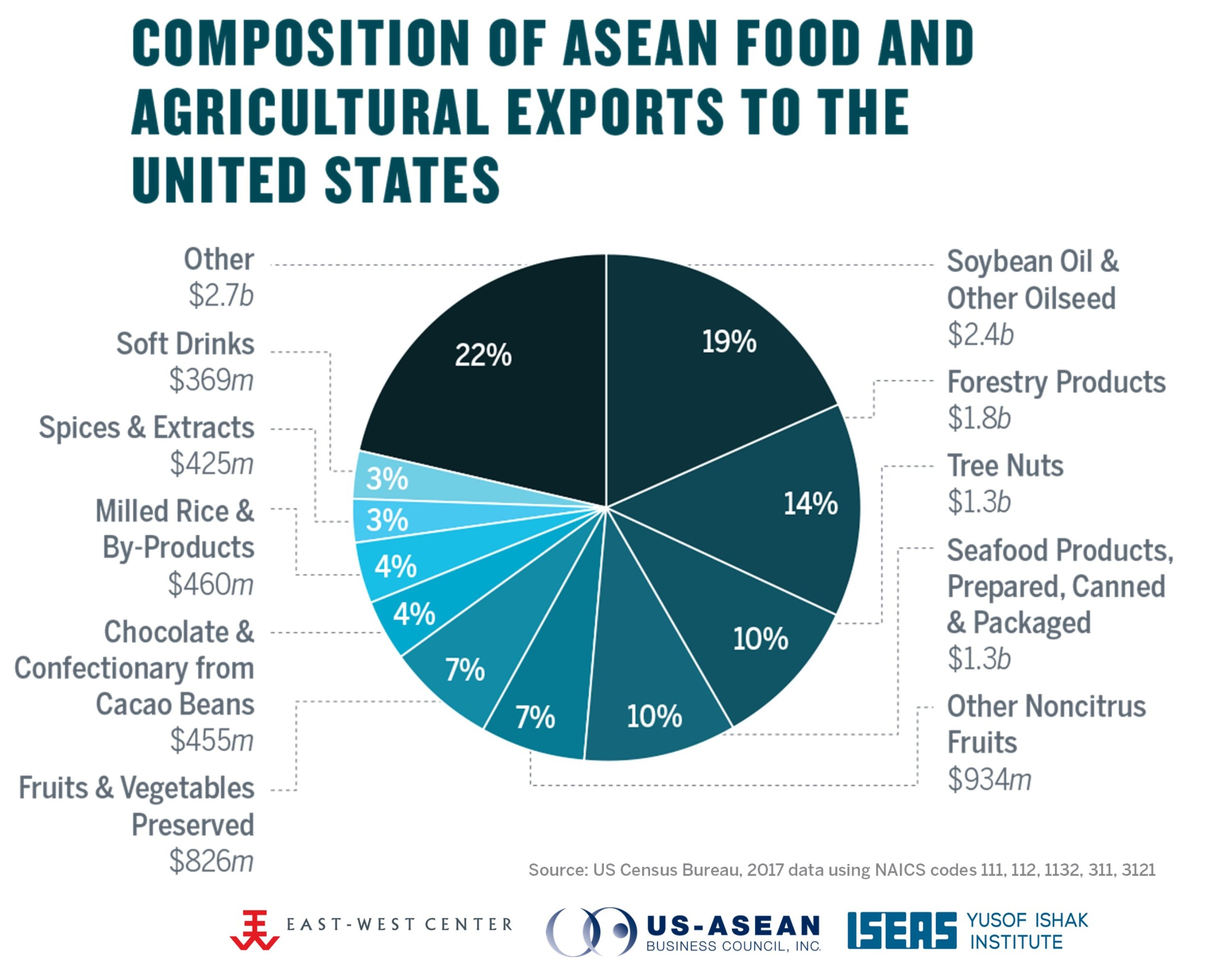 Composition of ASEAN Agriculture Exports to the US