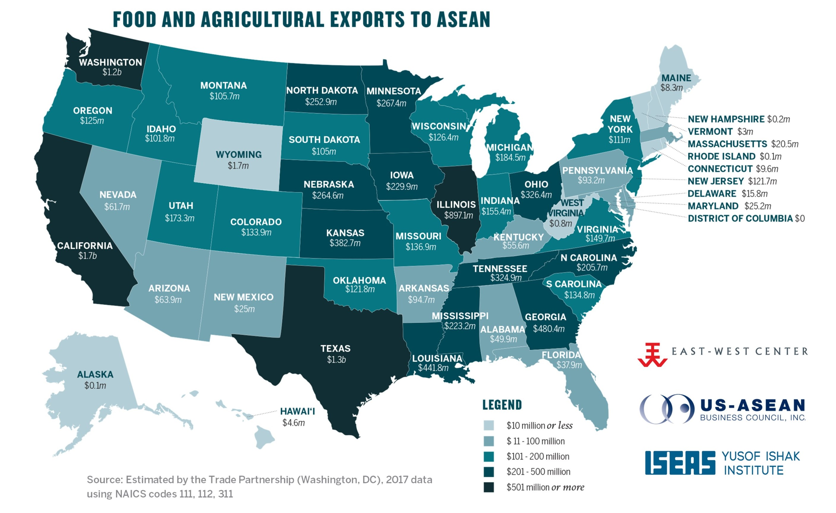 Good and Agriculture Exports to ASEAN
