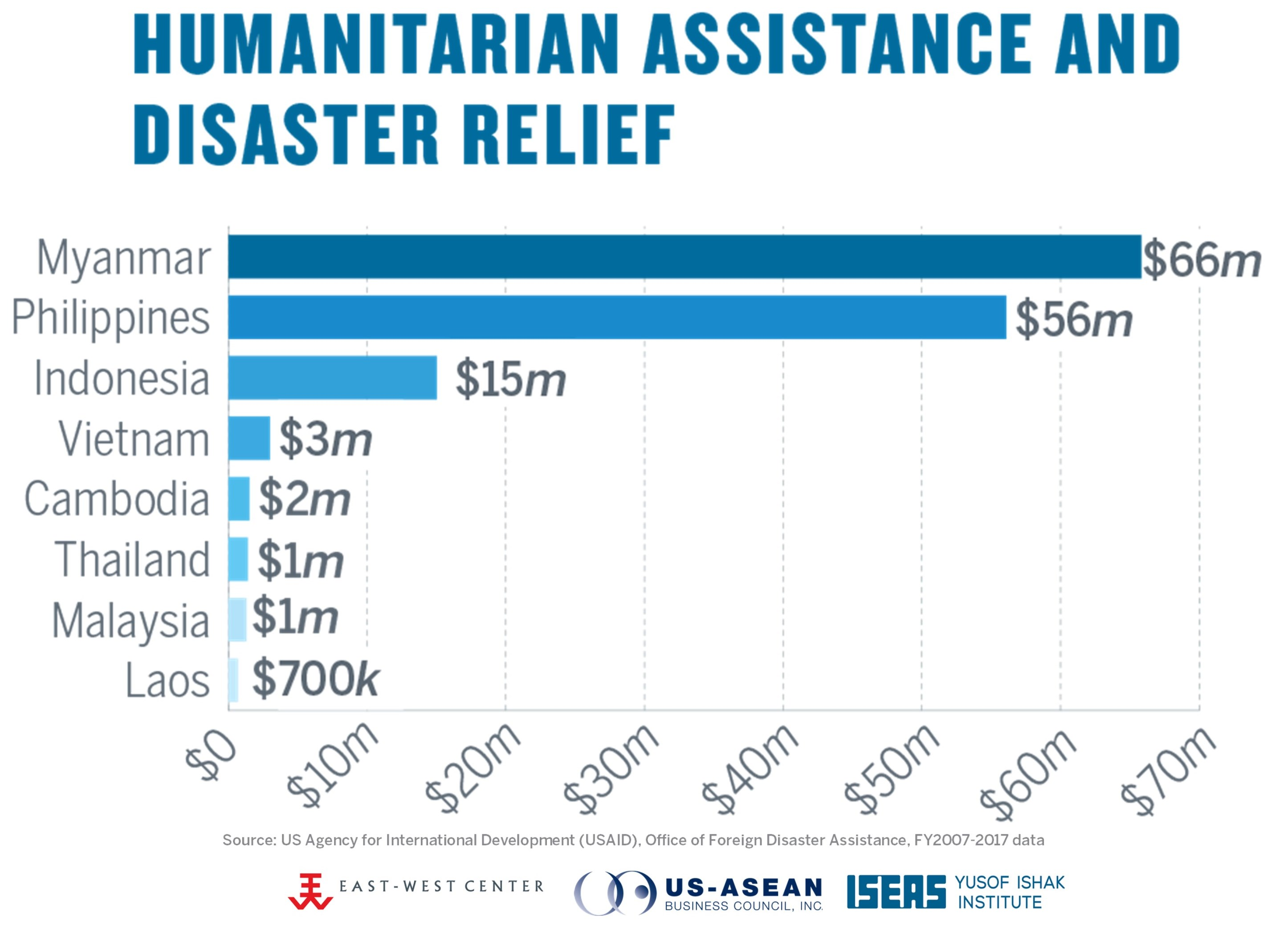 Humanitarian Assistance and Disaster Relief