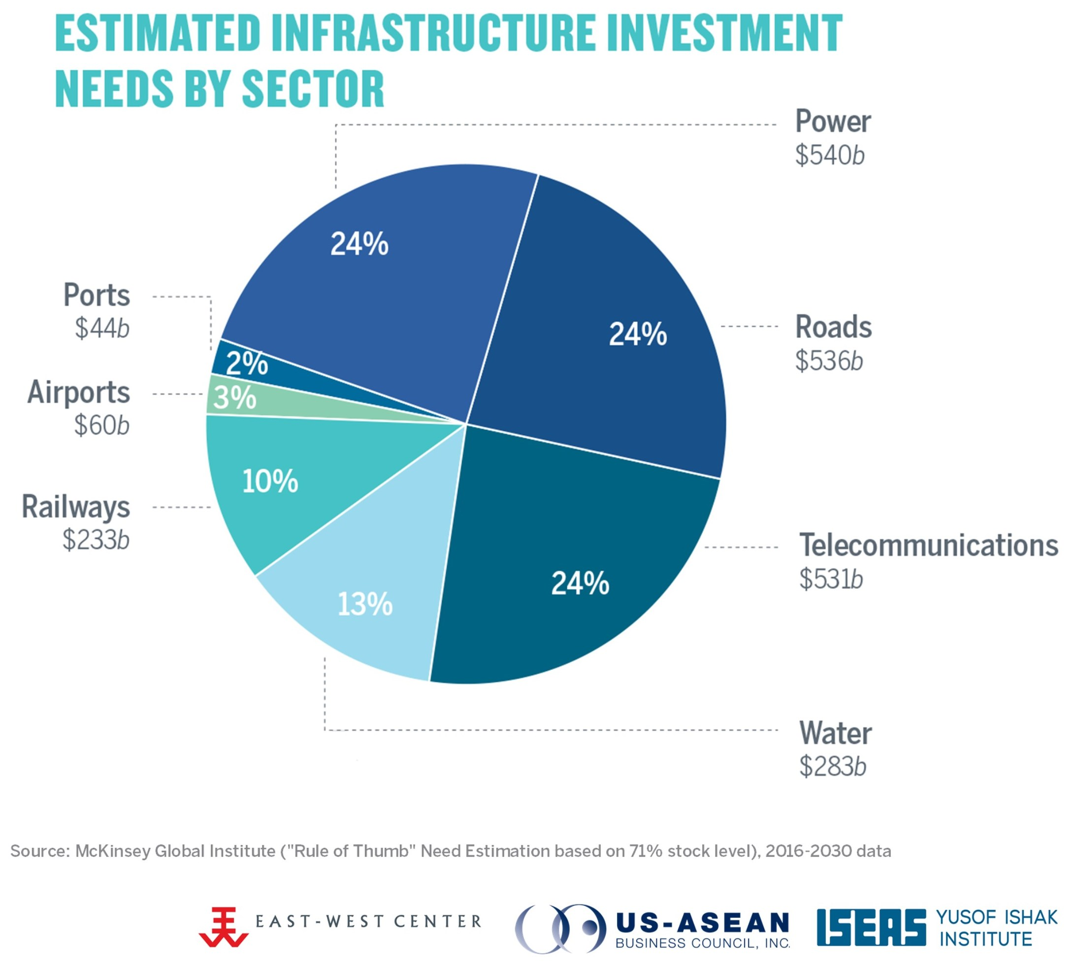 Trade & Investment - Infrastructure | US-ASEAN Business Council