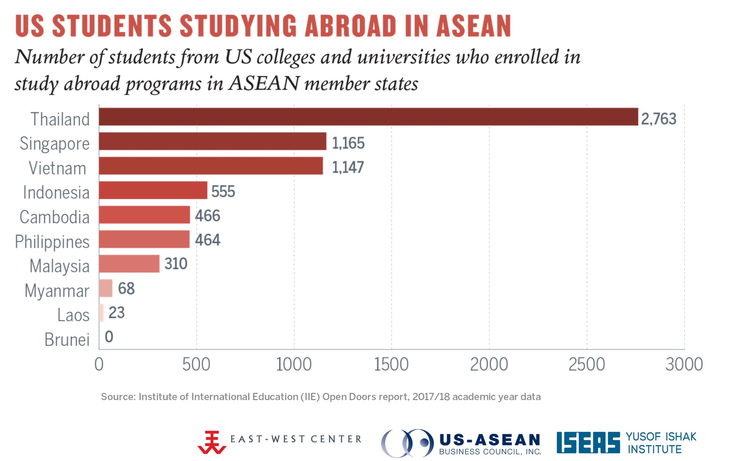 US Students Studying Abroad in ASEAN