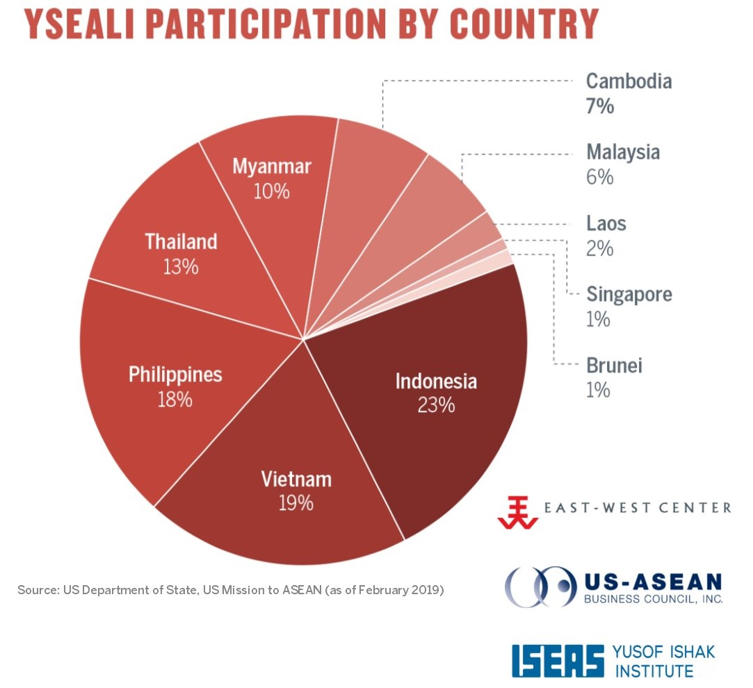 YSEALI Participation by Country