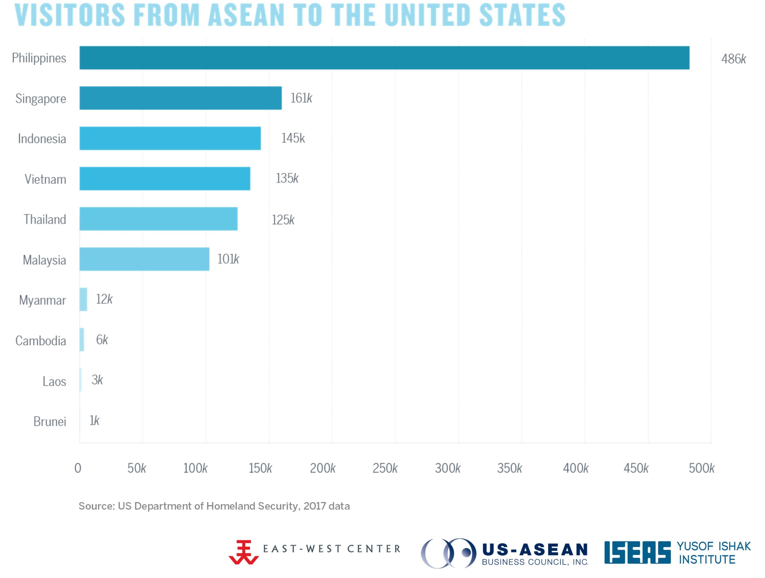Visitors from ASEAN to the US