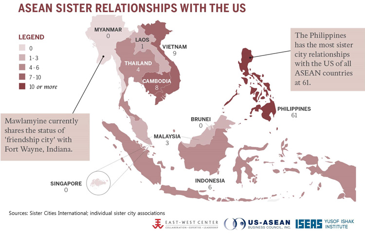 ASEAN Relationships with the US