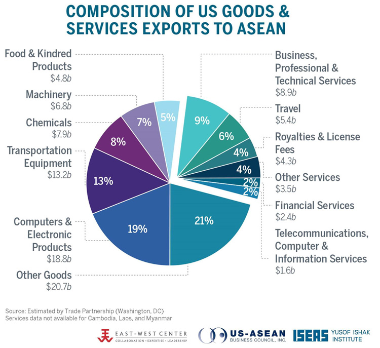 Composition of US Goods and Services Exports to ASEAN