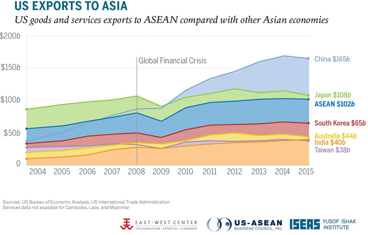 US Exports to Asia