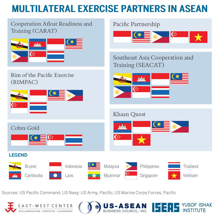 Multilateral Exercise Partners in ASEAN